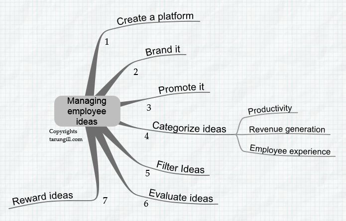 Managing employee ideas
